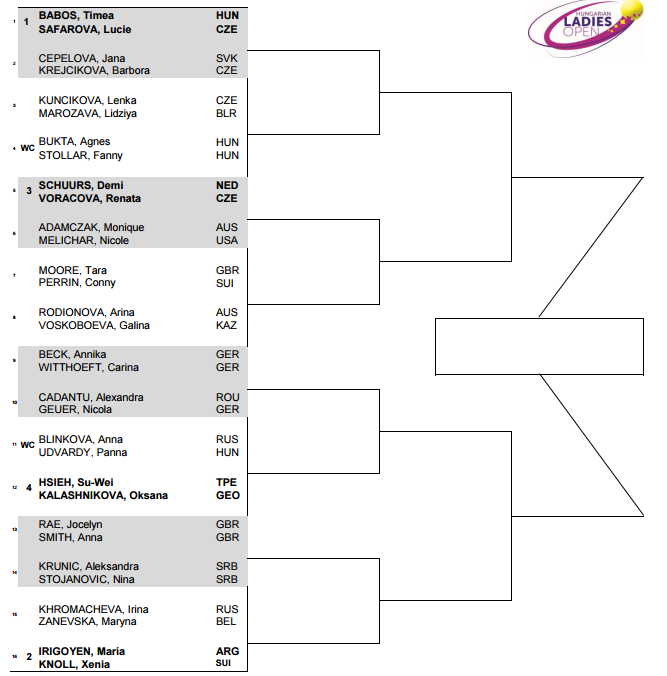 "Lucie Safarova is playing the Hungarian Ladies Open in Budapest. Seeded #2, she""ll face M. Linette"