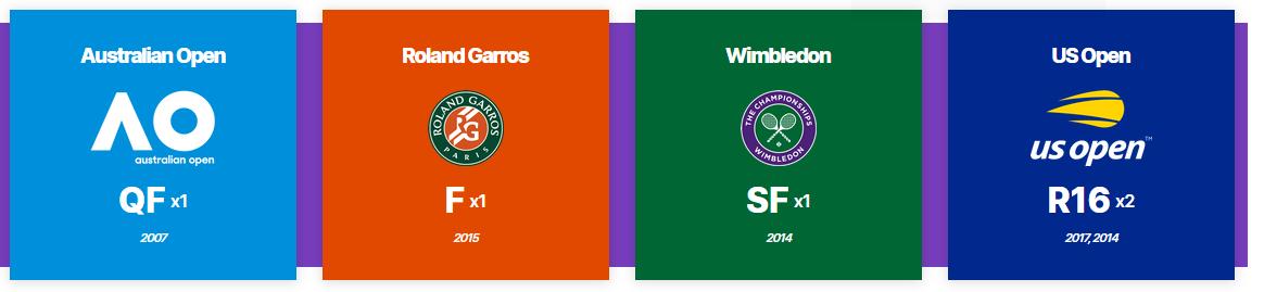 Main Grand Slams achievemnets